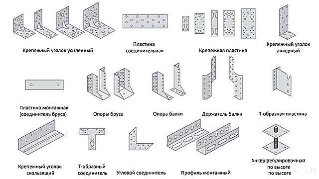 Фасонные металлические уголки для надежного крепления деталей стропильной системы