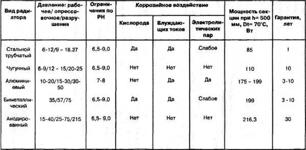 Сравнение различных отопительных приборов