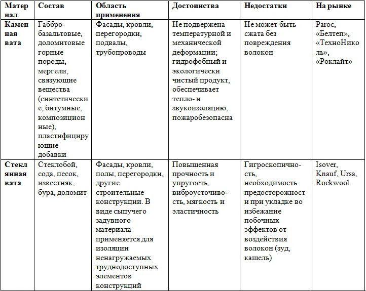 Сравнительная характеристика двух базовых видов минваты