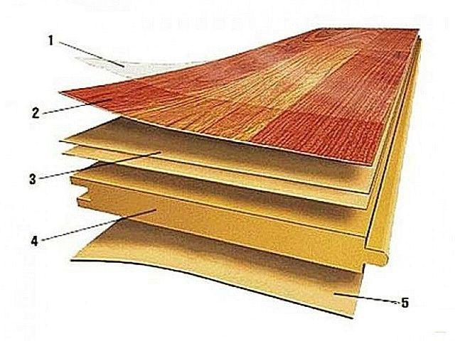 Базовое строение обычной ламинированной панели