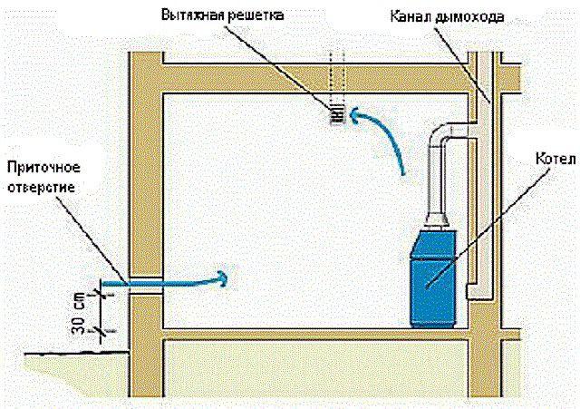 Схема вентиляции при