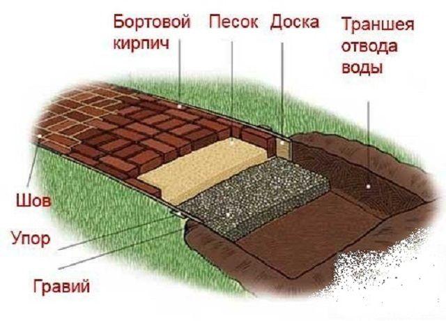 Типовая схема мощеной садовой дорожки