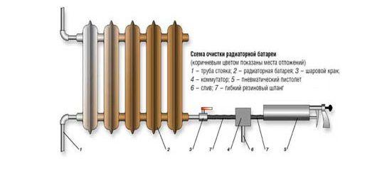 Схема очистки батареи отопления