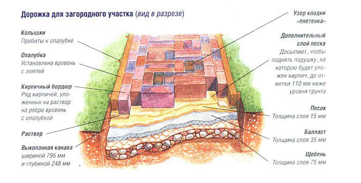 Схема садовой дорожки из