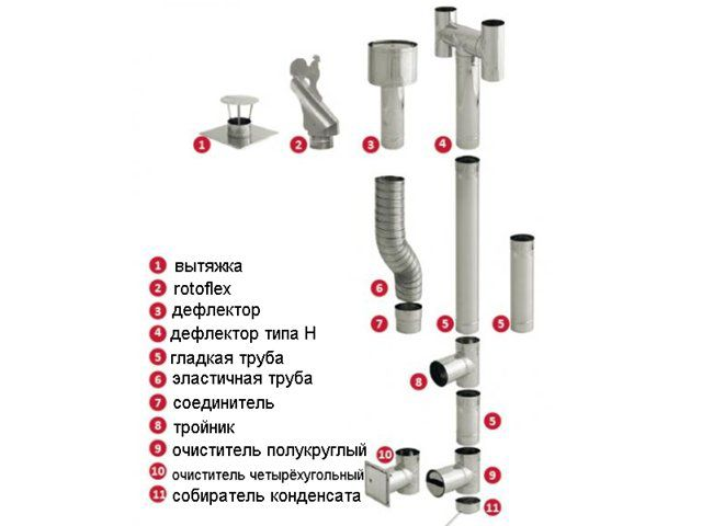 Схема сборки вытяжки для газового котла