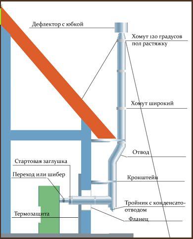 Схема установки газового дымохода