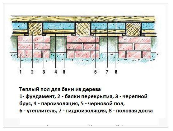 Схема утепленного деревянного пола