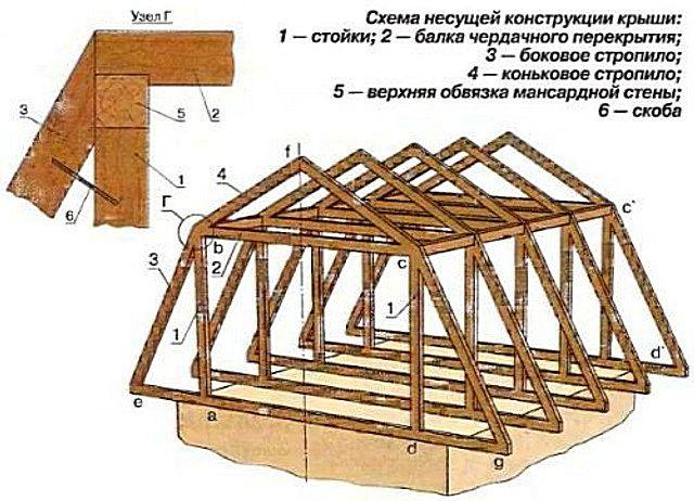Крыша мансардная схема