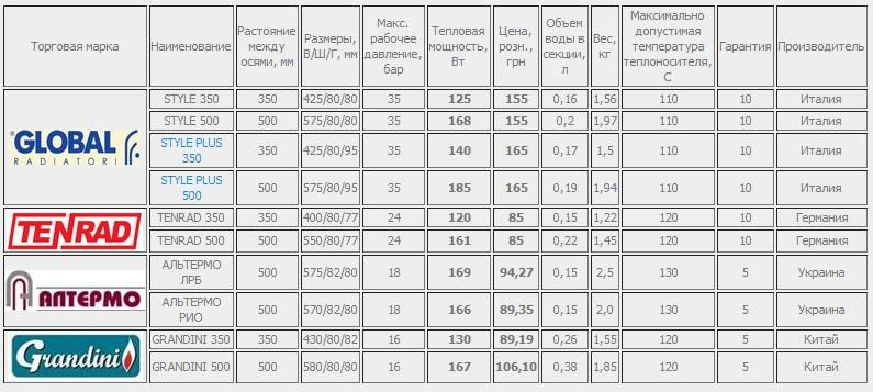 Технические характеристики биметаллических батарей обогрева