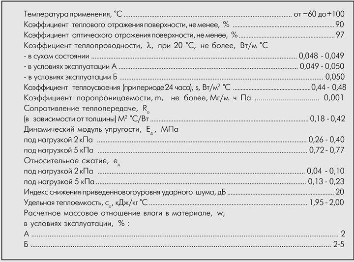 Технические характеристики пенофола