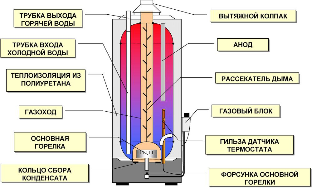 газового накопительного