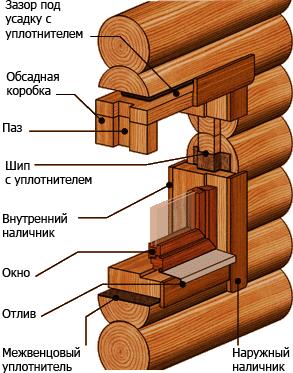 Устройство обсадной коробки для установки окон и дверей в срубе