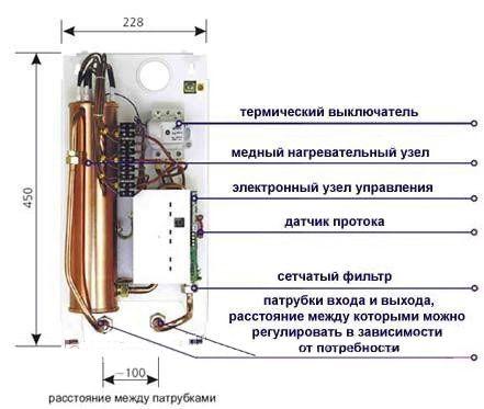 Водогрейки электрические накопительные