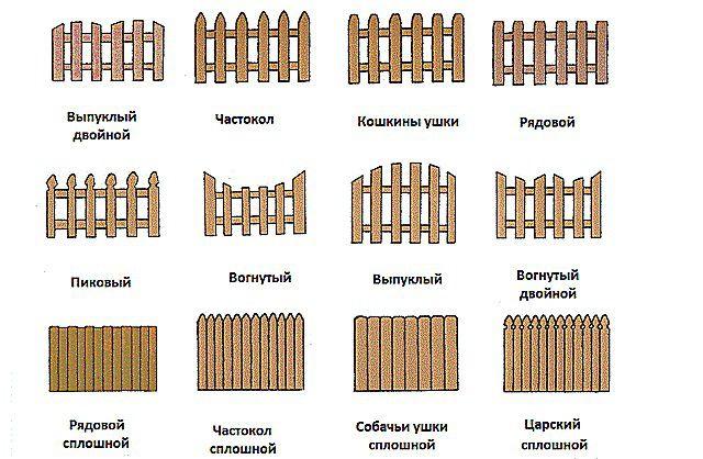 Это - далеко не все варианты форм деревянных заборов