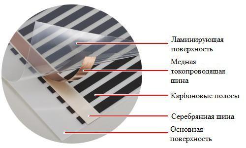 Электрические теплые полы своими руками видео