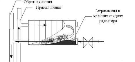 Схема линий отопительной системы