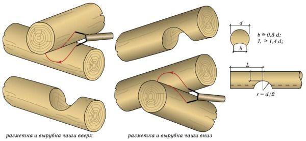 Как правильно рубить угол в срубе