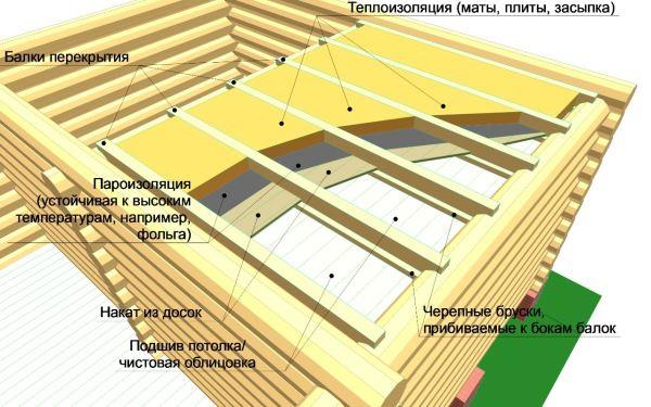 Как сделать потолок и крышу на баню