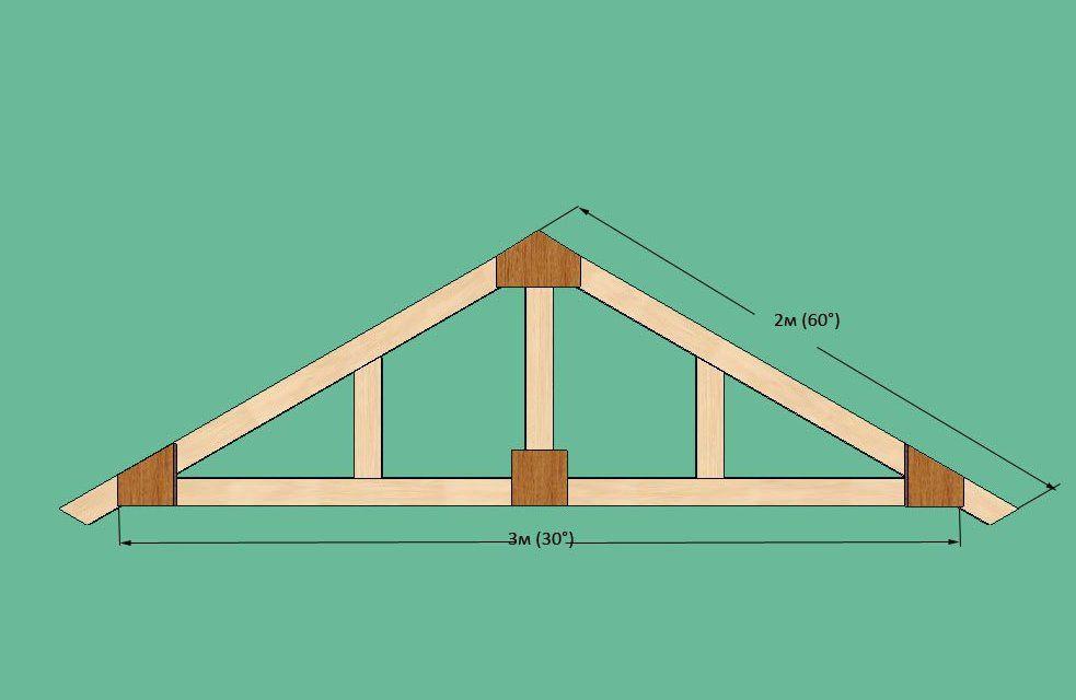 Полувальмовая крыша двухскатная своими руками
