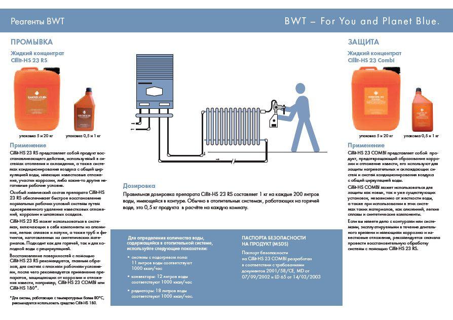 Реагенты для промывки и защиты систем отопления