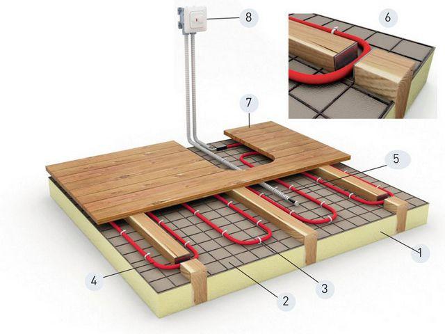 Как исключение, кабель может использоваться в деревянном полу, но эффективность нагрева резко снижается