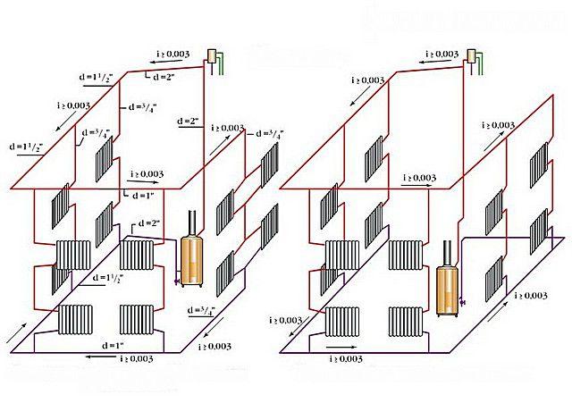 Диаметр и уклон труб в отоплении открытого типа (рис. 2)