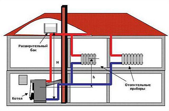 Упрощенная схема системы отопления открытого типа