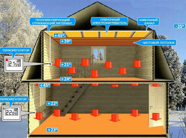 Система отопления ПЛЭН способна оптимально, наиболее комфортно распределить температуры в помещениях дома