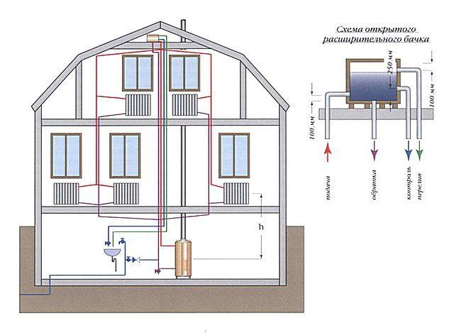 Схема устройства системы отопления открытого типа с расположением котла в подвальном помещении