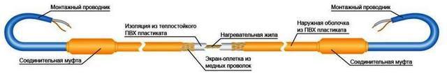 Схема строения одножильного нагревательного кабеля