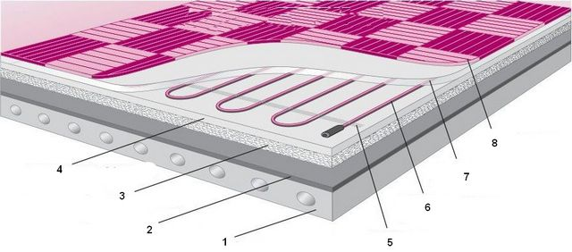 Нагревательные кабели практически всегда заливаются стяжкой