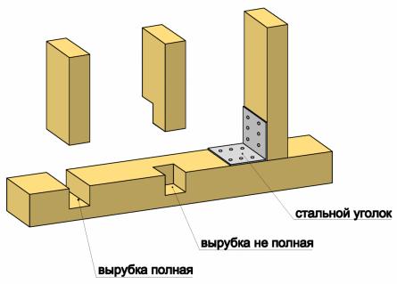 Варианты крепления вертикальных стоек