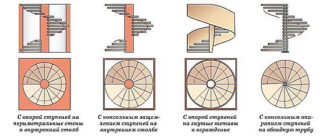 Типовое разнообразие винтовых лестниц