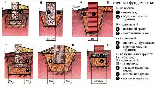Ремонт фундамента своими руками пошаговая инструкция