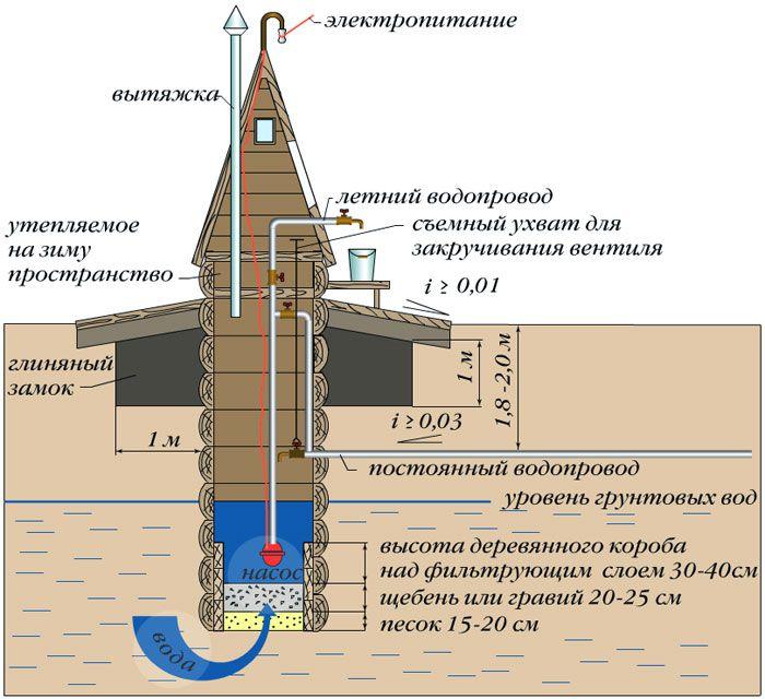 Водоснабжение из деревянного колодца