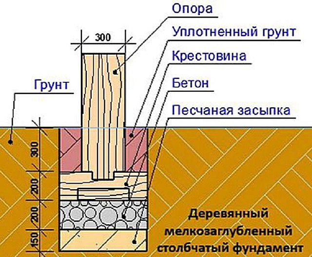 В ряде случаев будет вполне достаточно и деревянных свай для фундамента