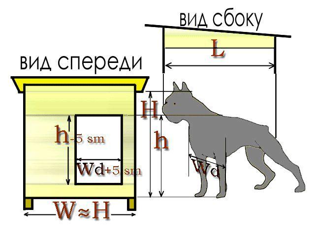 Конура для собаки