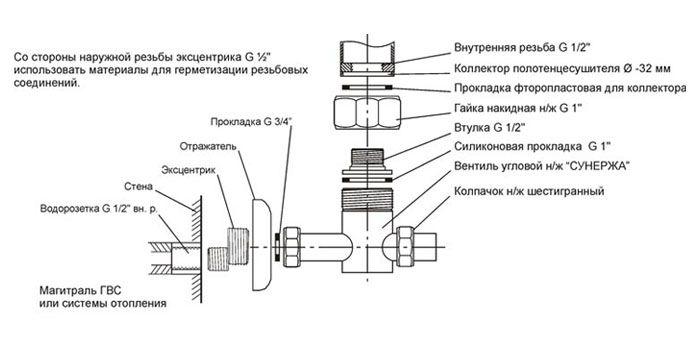 Крепление для полотенцесушителя, технология установки