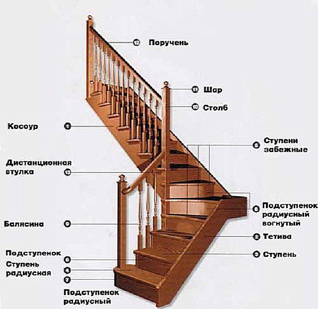 Основные элементы деревянных лестниц в сборе
