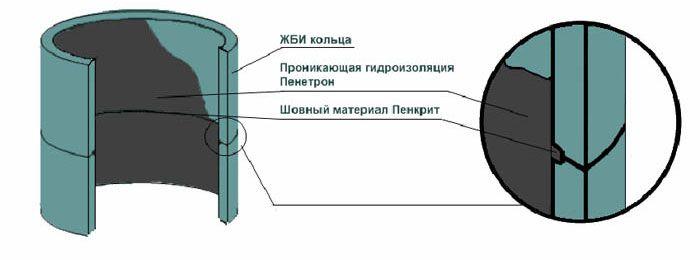 Наружная и внутренняя герметизация бетонных колец традиционными битумными материалами