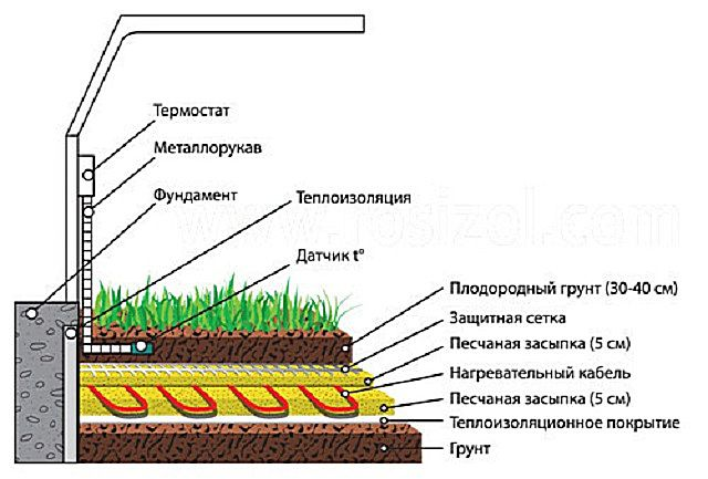 Примерная схема кабельного обогрева грядок