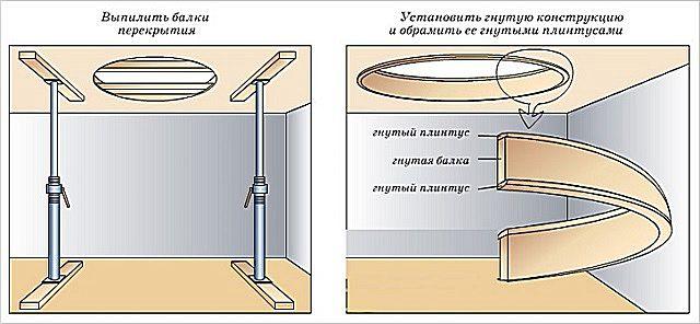 Вырезание отверстия в потолке и его отделка