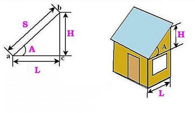 Для наглядности - треугольник в приложении к крыше дома