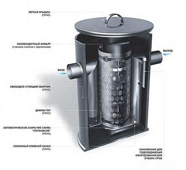 Современная компактная модель маслобензоотделителя