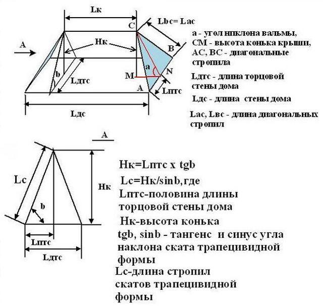 Опираясь на базовые соотношения, несложно разделить на треугольники и рассчитать вальмовую крышу