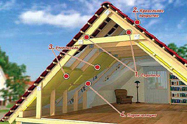 В расчетах должно быть учтено все - от начала постройки и до отделки помещений