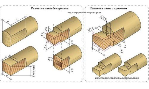 Схема рубки сруба в лапу