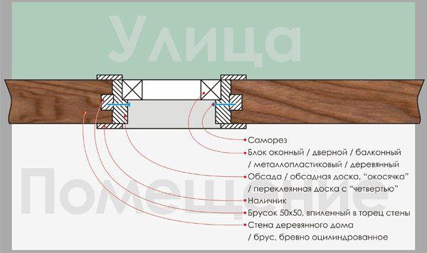 Схема установка окна