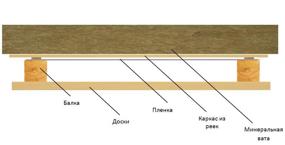 Схема утепления пола минеральной ватой