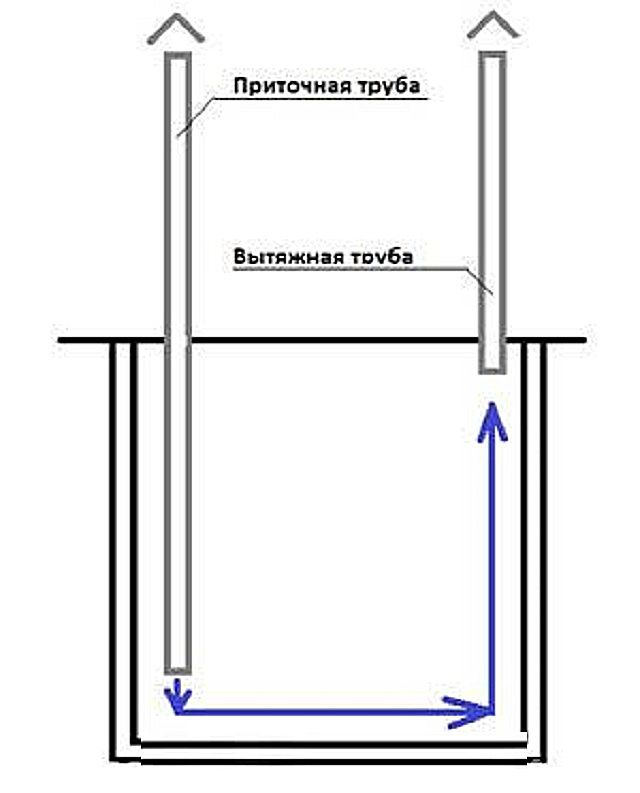 Общий принцип вентиляции